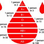 آشنایی با گروه خونی ناشناخته