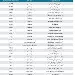 شیرین عبادی: به جای گران کردن بنزین بودجه مراکز حوزوی و مذهبی را قطع کنید!