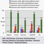 اوضاع و احوال اروپا