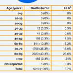 آخرین آمار کرونا از ایتالیا: حدود ۸۵ در صد فوت شدگان بالای هفتاد سال، و فقط حدود یک در صد زیر پنجاه سال سن دارند