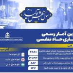 مضحکه آمار رسمی در ایران: نرخ مرگ و میر ۳۴ درصدی کرونا در بعضی استانها!
