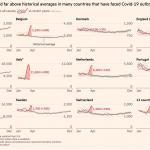 آمار آموزنده از کشورهای مختلف: مقایسه «مرگهای اضافی» با تلفات رسمی کرونا
