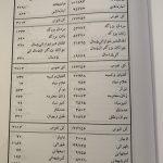 چه کسی برده داری را در ایران منسوخ کرد؟ رضا شاه کبیر!