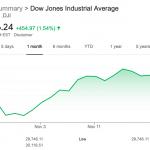شاخص سهام Dow Jones آمریکا رکورد شکست