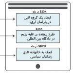 طرحی برای یک صندوق ملی مجازی